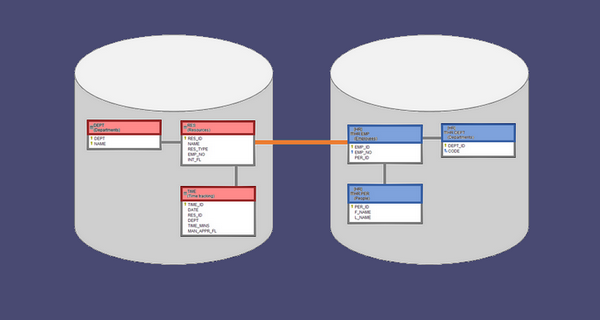 How to Document Cross-Database Table Relationships