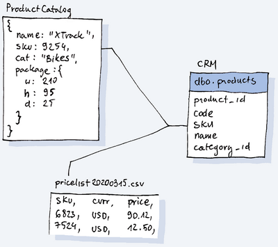 Image shows table relationships in database.